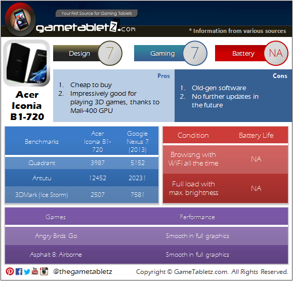 Acer Iconia B1-720 benchmarks and gaming performance