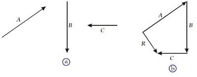 Menggambarkan resultan beberapa vektor dengan metode poligon - berbagaireviews.com