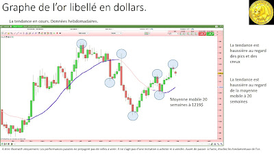 Analyse technique or en dollars [29/04/2017]