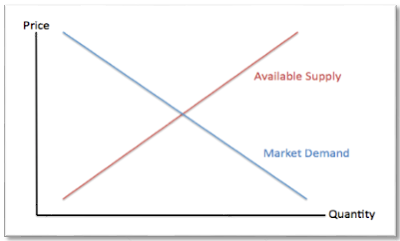 supply demand diagram
