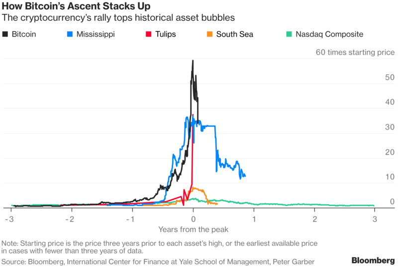 Bitcoin Vs Historic Bubbles Reddit Litecoin Worth It
