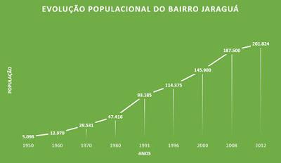 População do Jaraguá ao longo dos anos