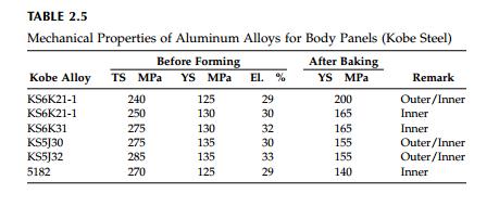 Aluminum Alloys for Body Panels   Automotive Articles