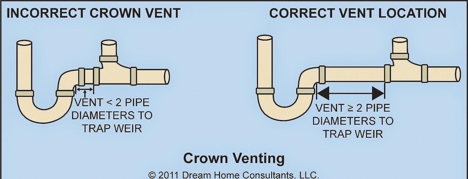 Kitchen Sink Plumbing Vent | kitchen sink plumbing