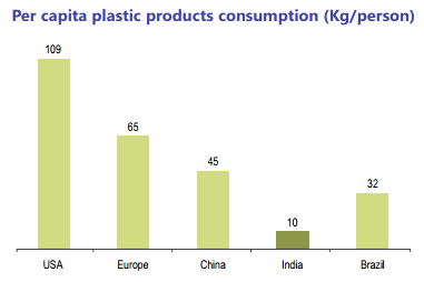 consumption of plastic in india Prime minister of india narendra modi announced an ambitious pledge to eliminate all single-use plastic in the country by 2022 the initiative seeks to cut plastic pollution flowing from india's.
