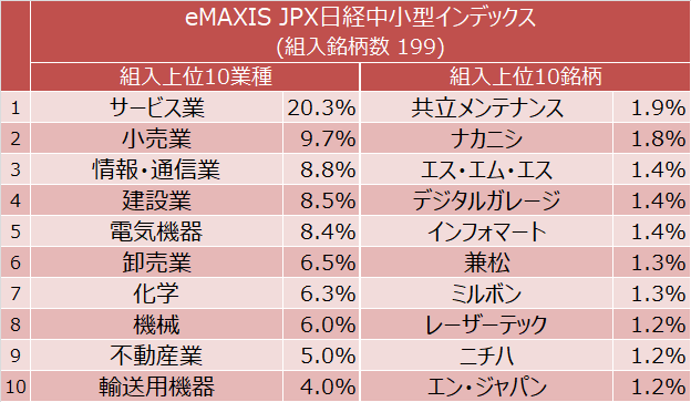 eMAXIS JPX日経中小型インデックス 組入上位10業種と組入上位10銘柄