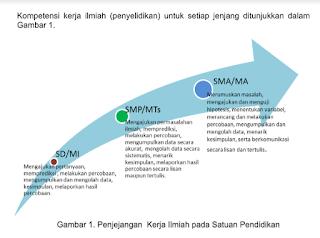Silabus Kimia SMA MA Kurikulum 2013 Revisi 2016