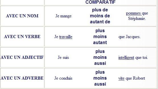 Francês A1- A2 : La comparaison