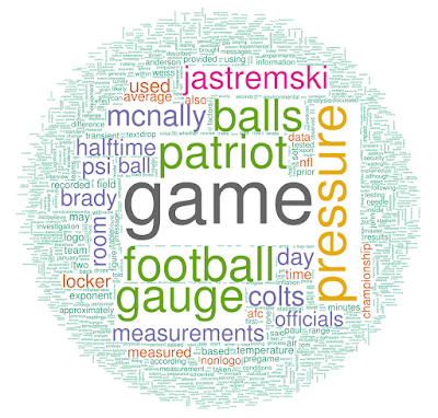wells report word cloud