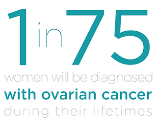 Ovarian Cancer Treatment in India