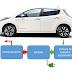 Vehicles elèctrics: tipus i classificació