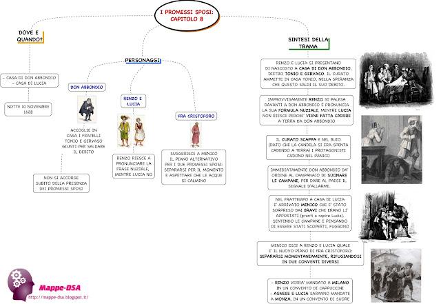 mappedsa mappa concettuale mappe concettuali schema schemi dsa disturbi specifici apprendimento dislessia promessi sposi italiano lettere letteratura manzoni sintesi trama capitolo otto 8
