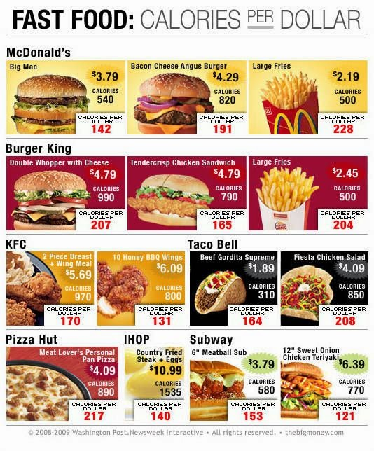 hover_share weight loss - fast food : calories per dollar