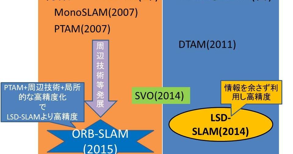 趣味なし奴のメモ帳: visual SLAM の歴史1(visual SLAMの誕生)