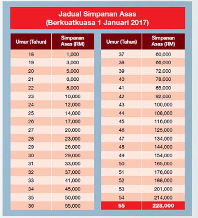 Jutawan Pelaburan Epf Schedule