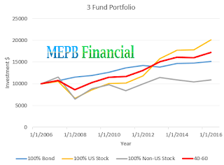 Three-Fund Portfolio Returns