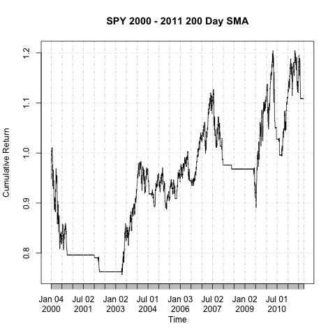 Shifting sands: A simple moving average system in R