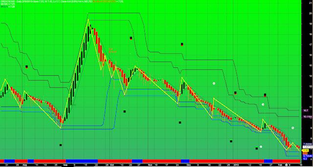 Modified MACD Heikin Ashi Start Trading