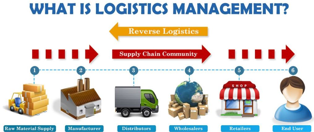 riordan supply chain management theory Logistics, introduced the concept of supply chain management (scm) in literature at the beginning of the 1980s marketing, organizational theory, management and operational research, through focused theoretical contributions, mentioned by florea and clipa.