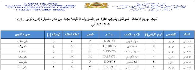 بني ملال خنيفرة:نتائج توزيع الأساتذة المتعاقدين بالمديريات الإقليمية جميع الاسلاك