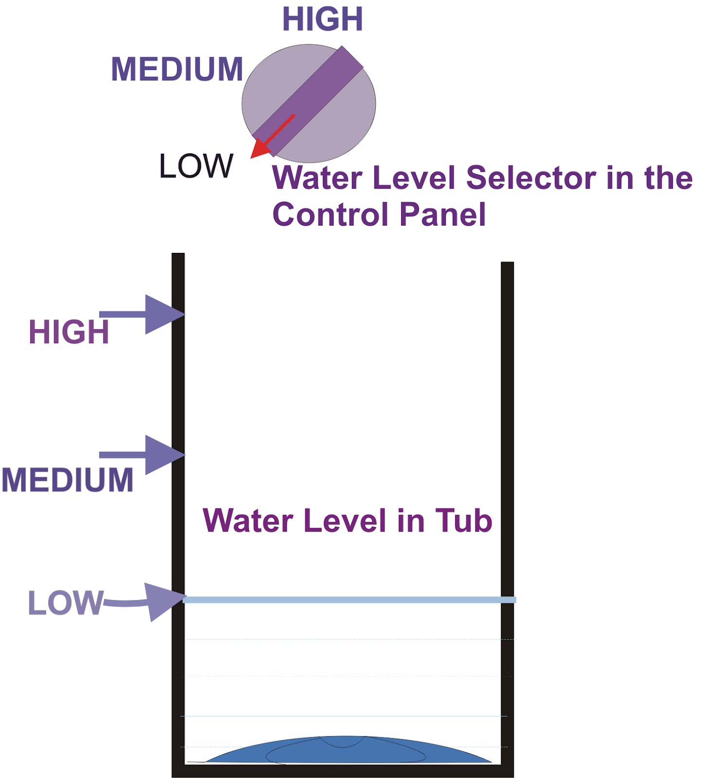 in fuzzy logic washing machines we don t need to select the water level instead the machine itself selects the water level according to the weight and  [ 1485 x 1600 Pixel ]