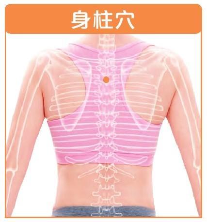 養生小常識:這些穴位對肺部有幫助,咳嗽咳血肺炎可以多按按!(上呼吸道感染)