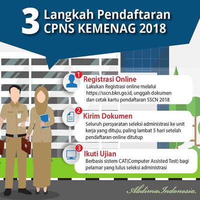 Tiga Langkah Pendaftaran CPNS Kemenag Tahun 2018