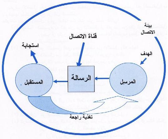 المنظومة العصرية للتكنولوجيا التعليمية عملية الاتصال
