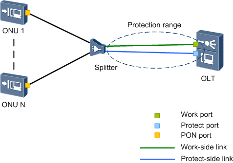 Thunder-link com: Introduction to GPON Type B Protection