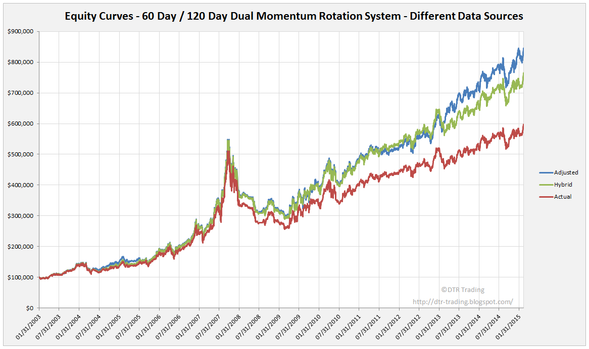 60 Day / 120 Day Momentum Rotation Strategy Equity Curves