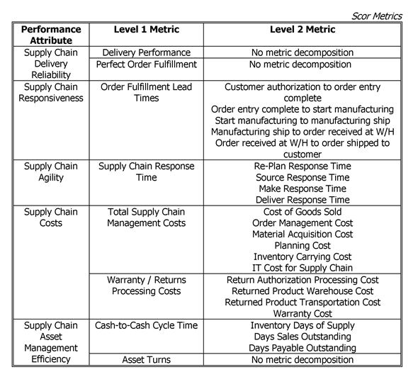 scor model metrics