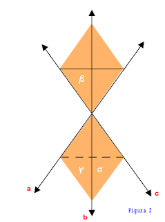 três retas determinam um ou três planos.