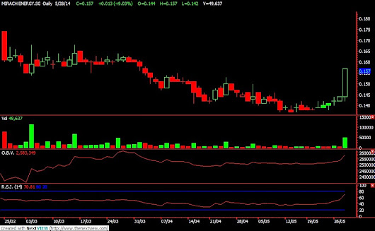 MIRACH - SUPER BREAKOUT AND PROFITED AT $0.157