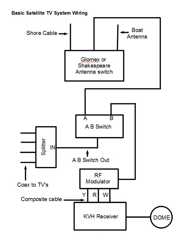 Wonderful Small Boat Wiring Diagram Images - Electrical and Wiring ...