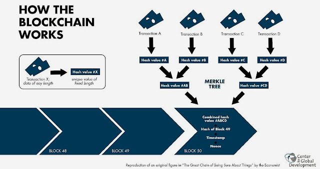 pengertian teknologi blockchain