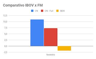 Comparativo entre IBOV x Fórmula Mágica