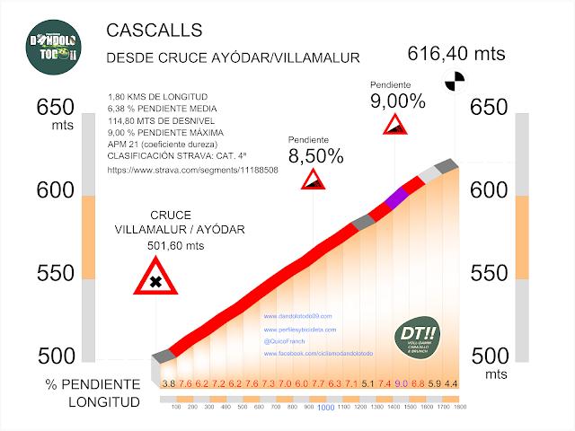 altimetría del puerto de Cascalls en el camino a Villamalur