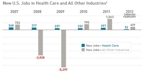 Viable Opposition: Health Care Spending and Health Care