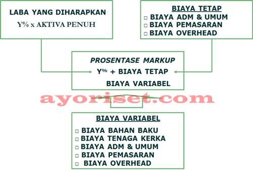 PENENTUAN PROSENTASE MARKUP PENDEKATAN VARIABLE COSTING