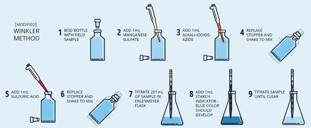 Mengukur Dissolved Oxygen dengan metofe Azide-Winkler