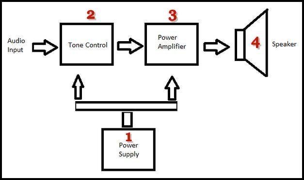bahan bahan untuk merakit audio sound system rumahan