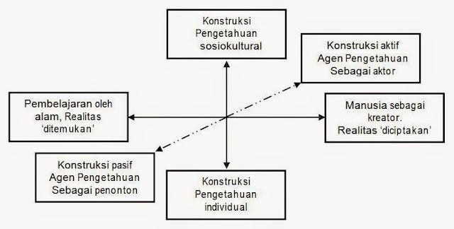 Tiga Dimensi Konstruktivisme