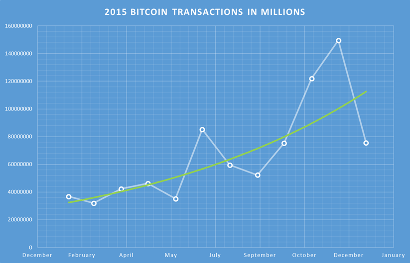 2015 bitcoin transactions in millions