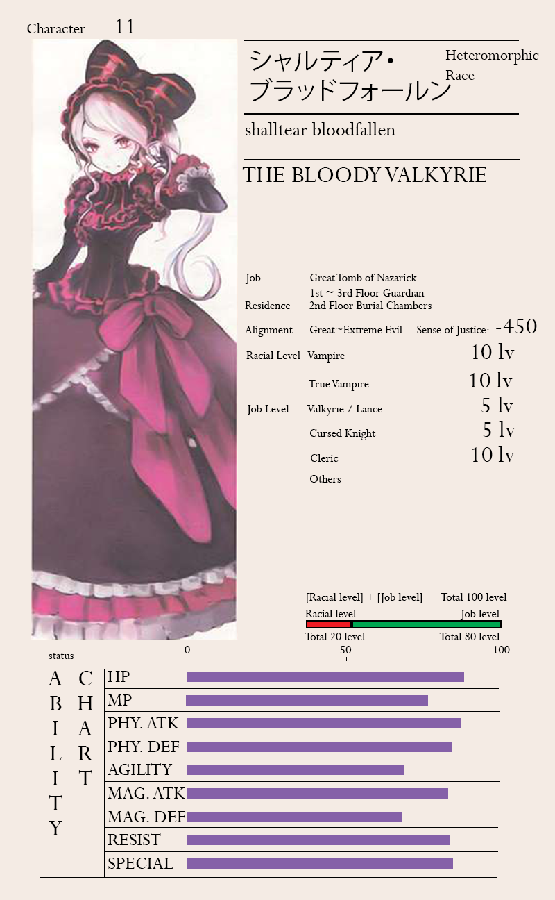 Skythewood translations overlord translated character sheets for Top 5 d