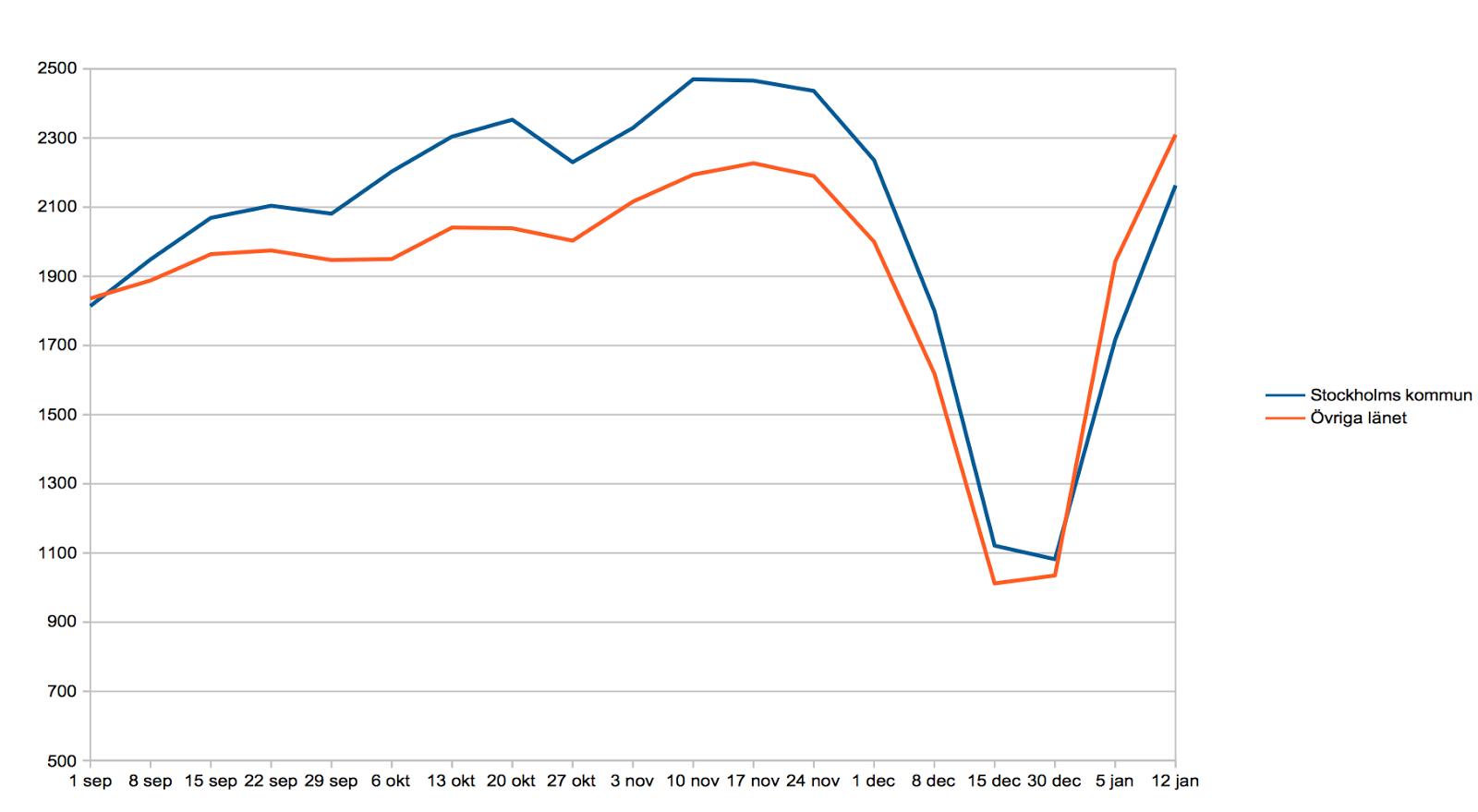 Fortsatt prisfall pa bostader under november 3