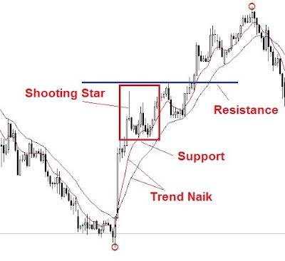 menganalisa bentuk price action; menganalisa price action palsu; anlisa price action palsu