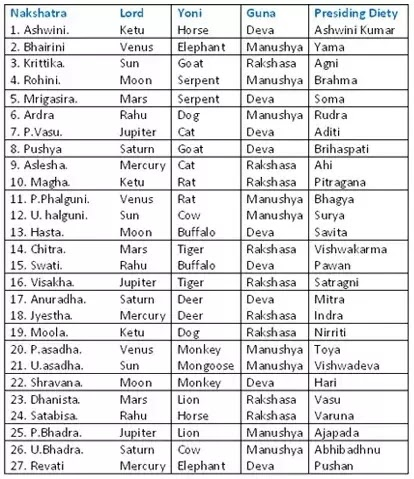 Nakshatra Deities And Animals Compatibility