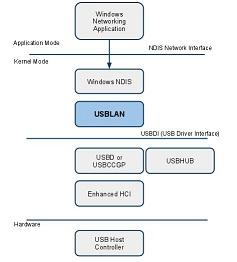 BELCARRA USBLAN: Beaglebone USB TestDrive