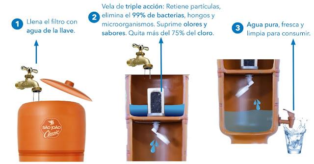cuanto cuesta un filtro de agua purificador