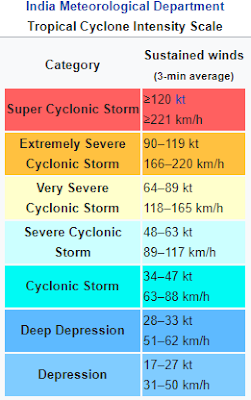 Tropical Cyclone Scales